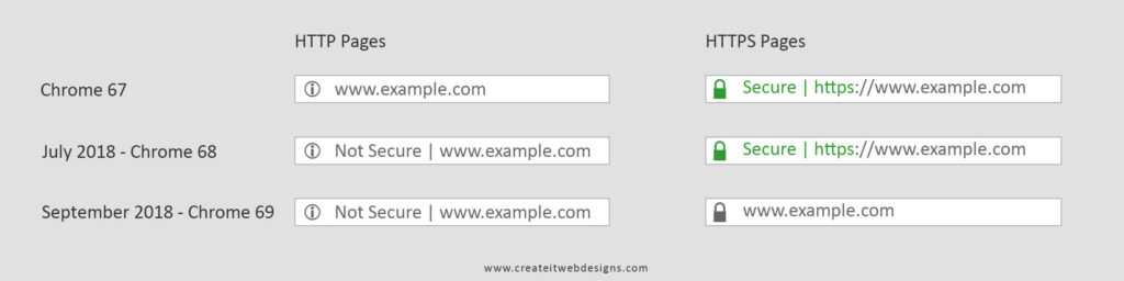 Google Chrome Marks All HTTP Sites As Not Secure - Create IT Web Designs