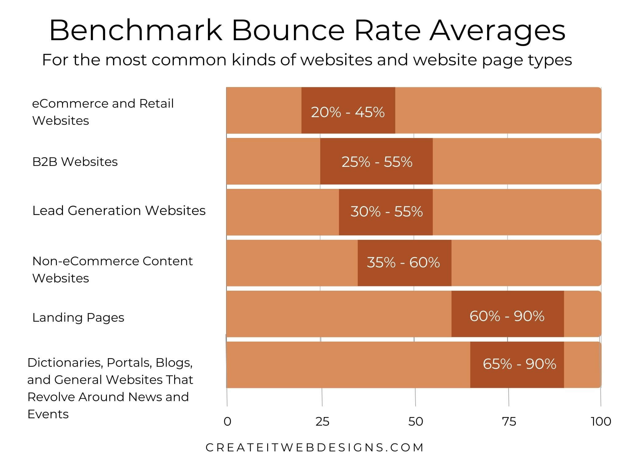 Bounce Rate Benchmarks stacked bar graph by website categories